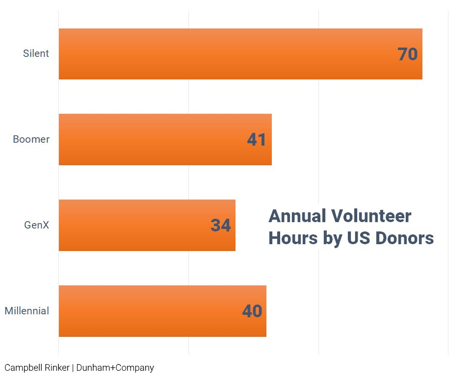 Annual Donor Volunteerism